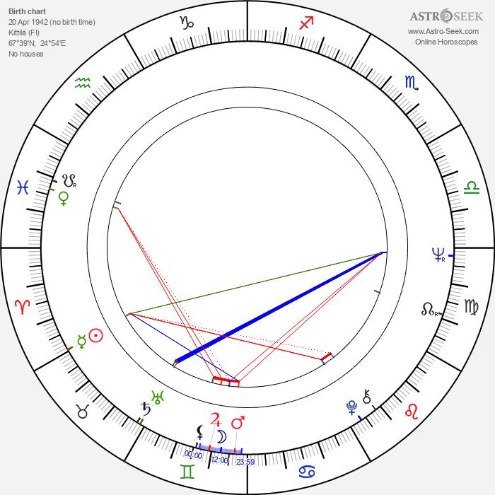 Arto Paasilinna - Astrology Natal Birth Chart