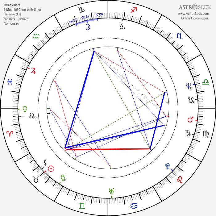 Arto Vilkko - Astrology Natal Birth Chart