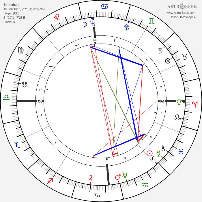 Artur Axmann - Astrology Natal Birth Chart
