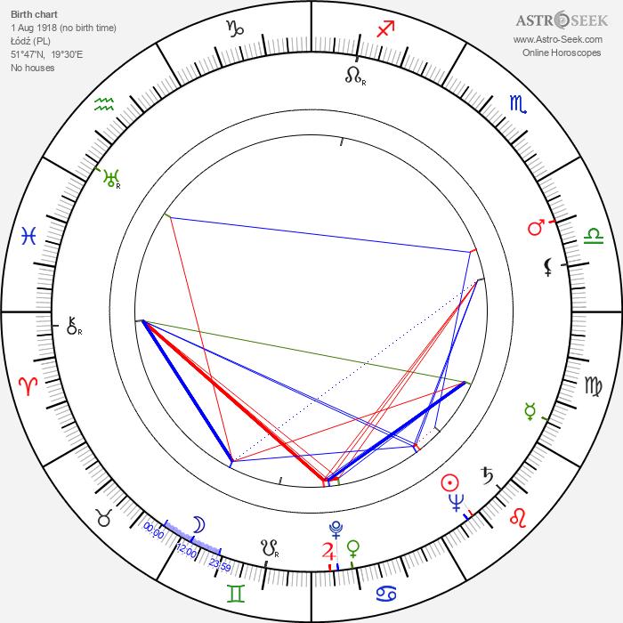 Artur Brauner - Astrology Natal Birth Chart