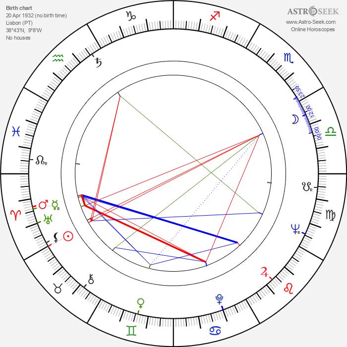 Artur Correia - Astrology Natal Birth Chart
