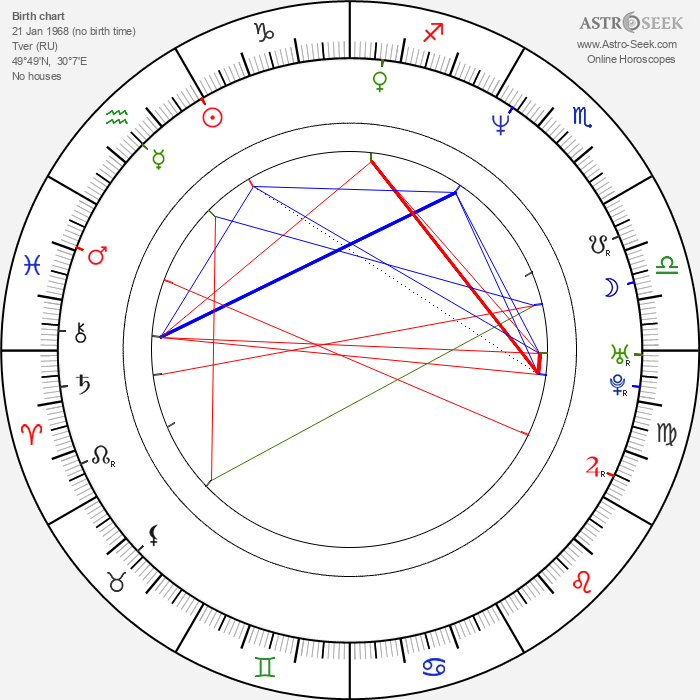 Artur Dmitriev - Astrology Natal Birth Chart