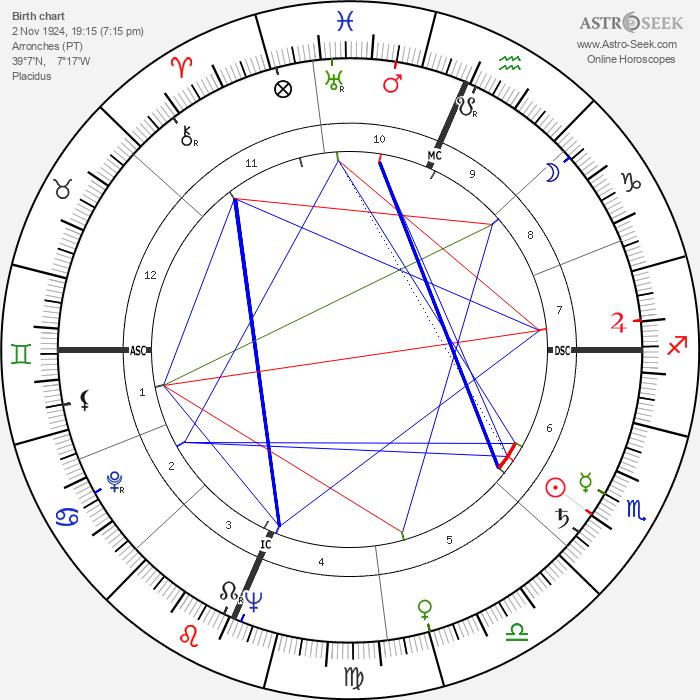 Artur Semedo - Astrology Natal Birth Chart