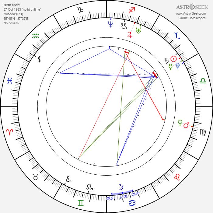 Artur Smolyaninov - Astrology Natal Birth Chart