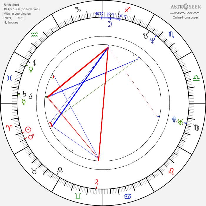 Artur Zmijewski - Astrology Natal Birth Chart