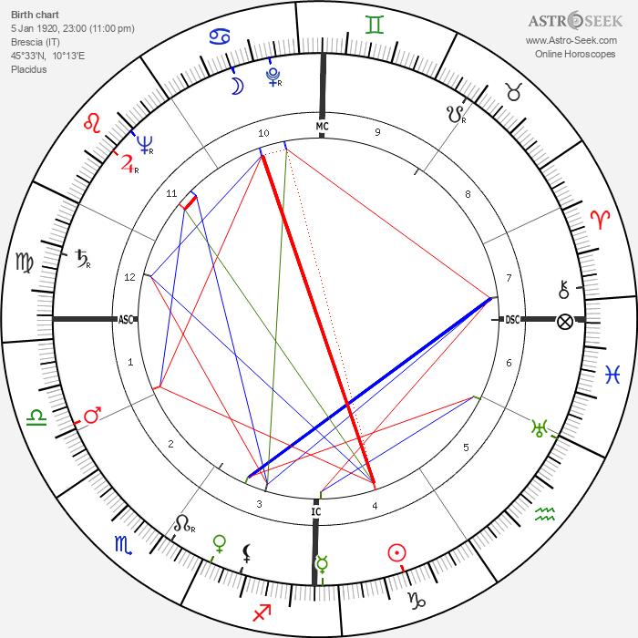 Arturo Benedetti-Michelangeli - Astrology Natal Birth Chart