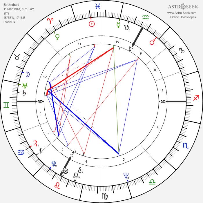 Arturo Merzario - Astrology Natal Birth Chart