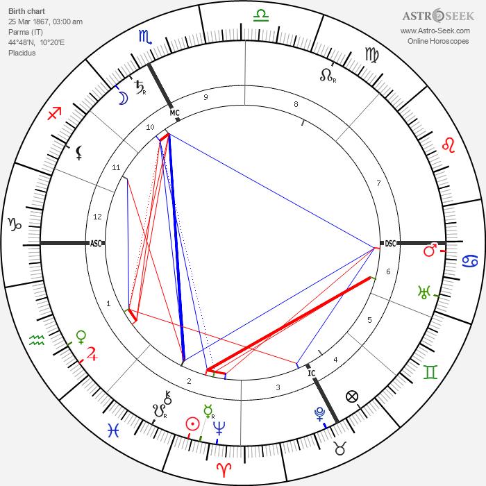 Arturo Toscanini - Astrology Natal Birth Chart