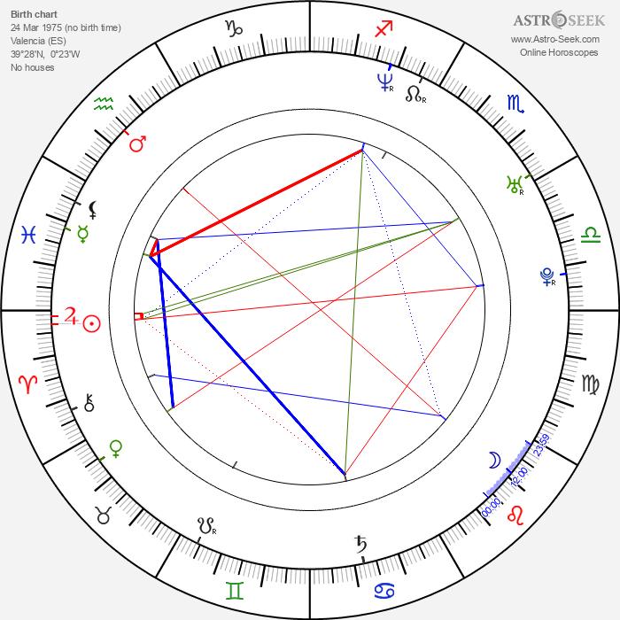 Arturo Valls - Astrology Natal Birth Chart