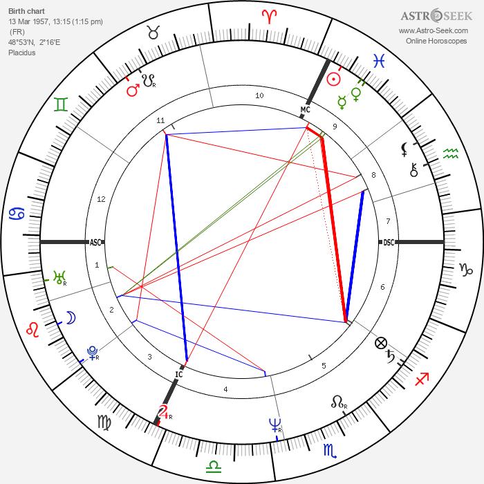 Artus de Penguern - Astrology Natal Birth Chart