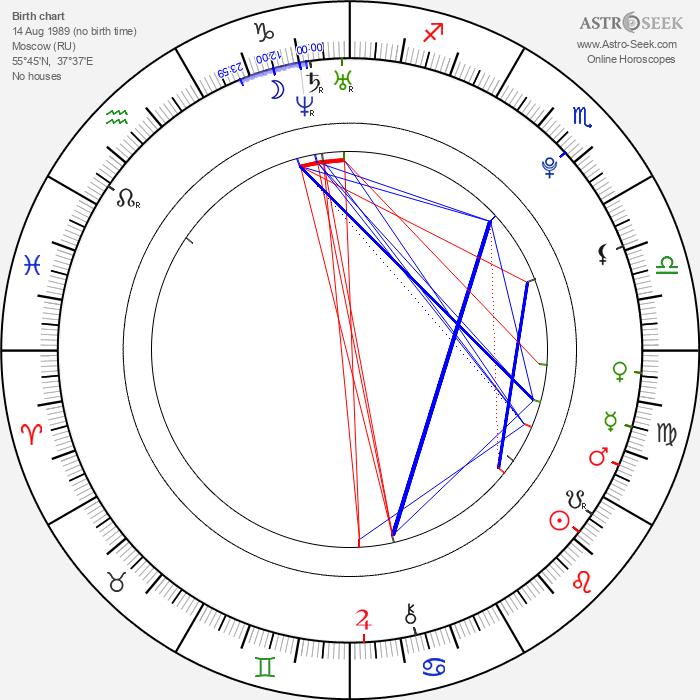 Artyom Bogucharskiy - Astrology Natal Birth Chart