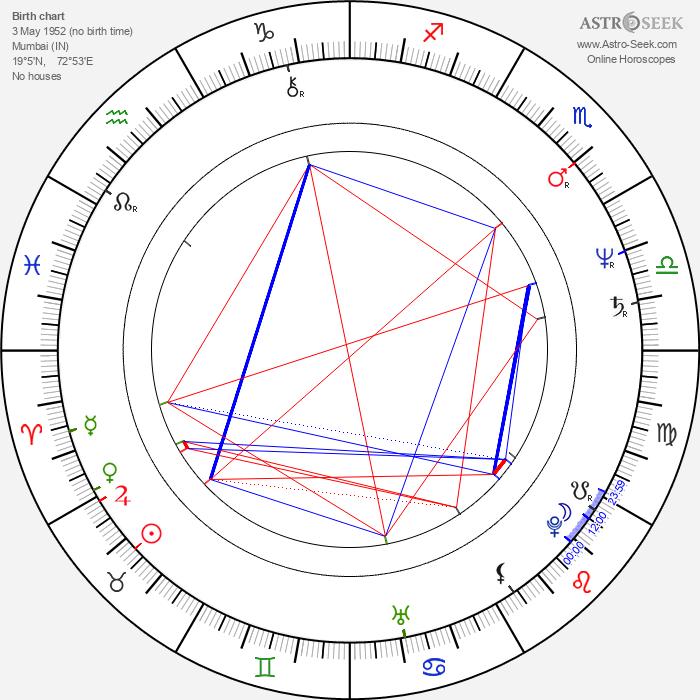 Aruna Irani - Astrology Natal Birth Chart