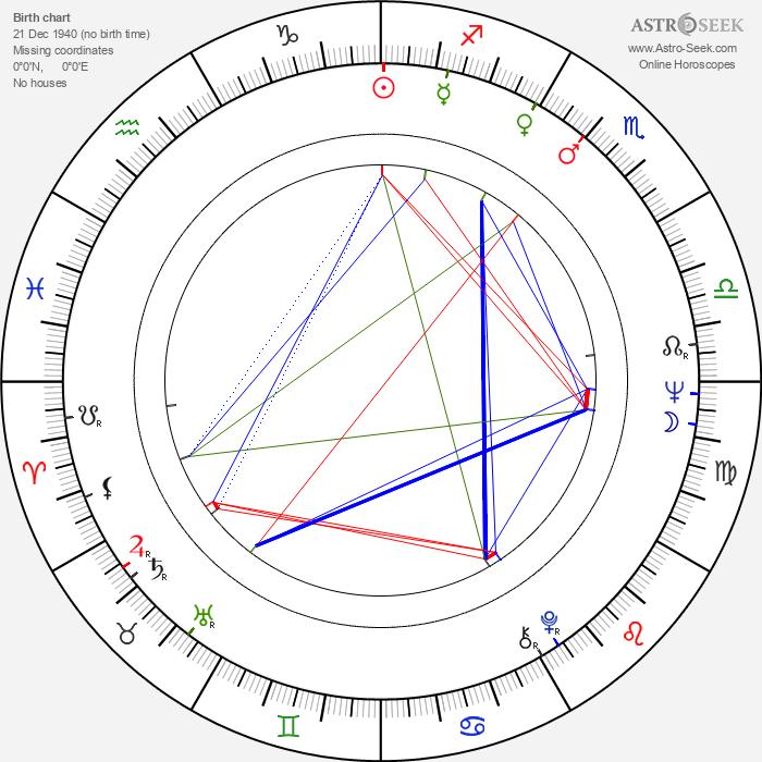 Arvi Lind - Astrology Natal Birth Chart