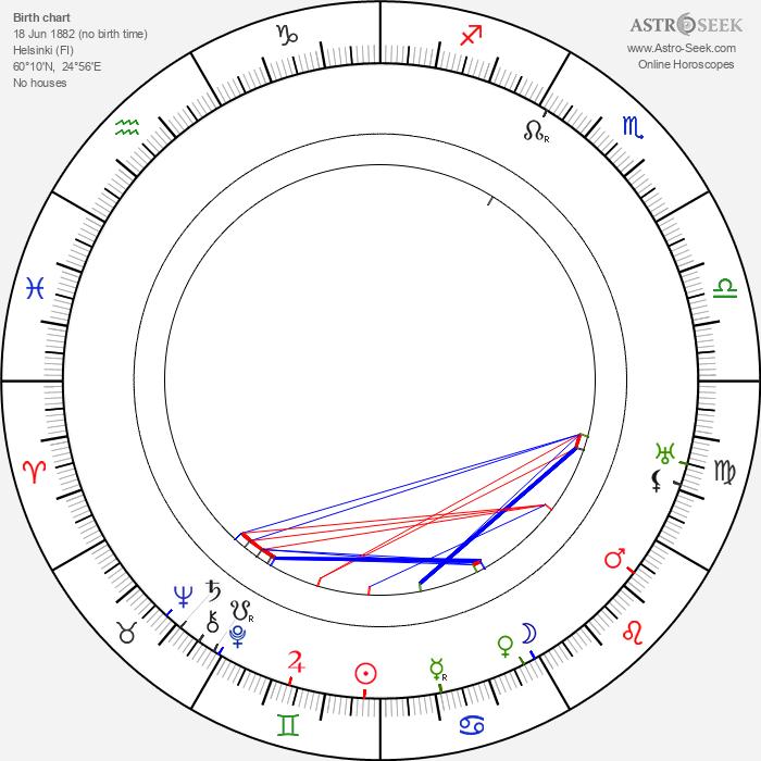 Arvid Englind - Astrology Natal Birth Chart
