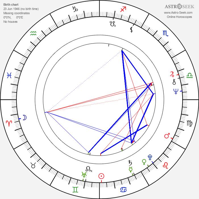 Arvid Noe - Astrology Natal Birth Chart