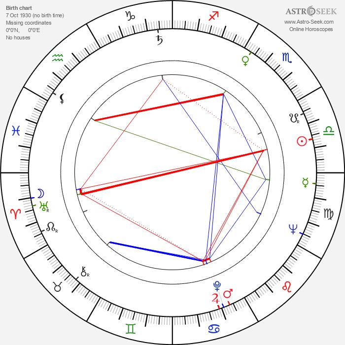 Arvo Aallas - Astrology Natal Birth Chart