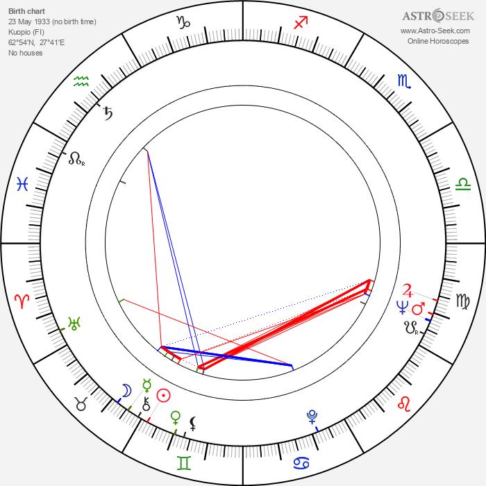 Arvo Hämäläinen - Astrology Natal Birth Chart