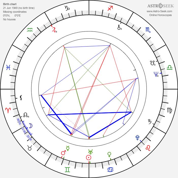 Arvo Iho - Astrology Natal Birth Chart