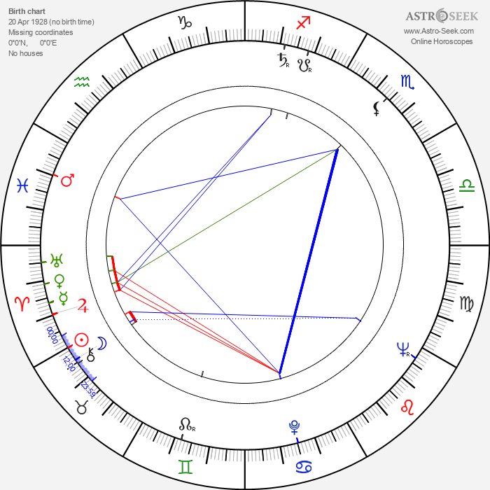 Arvo Kruusement - Astrology Natal Birth Chart