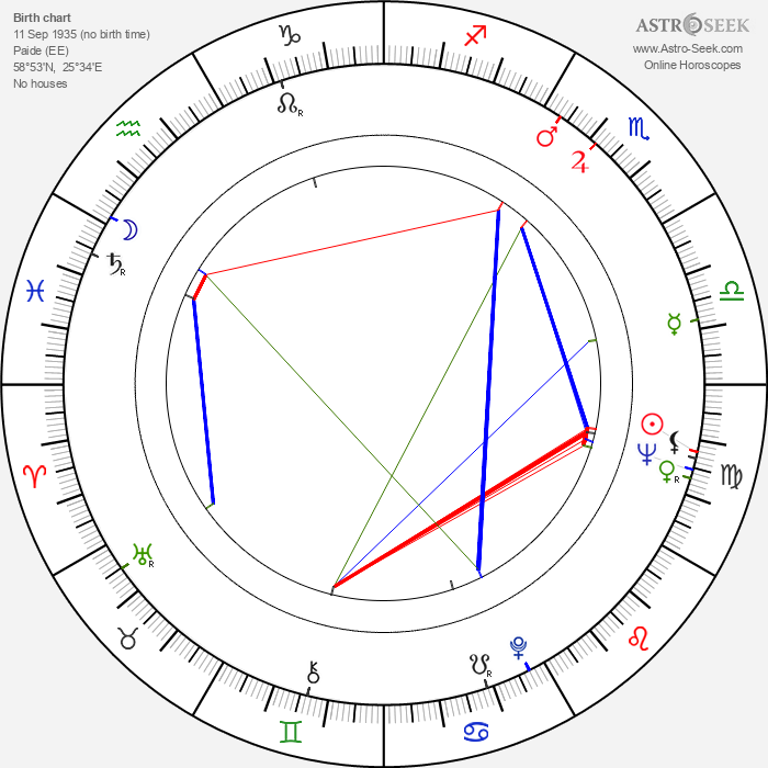 Arvo Pärt - Astrology Natal Birth Chart