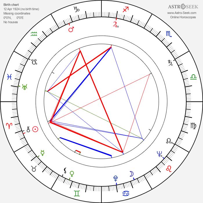 Arvo Viitanen - Astrology Natal Birth Chart