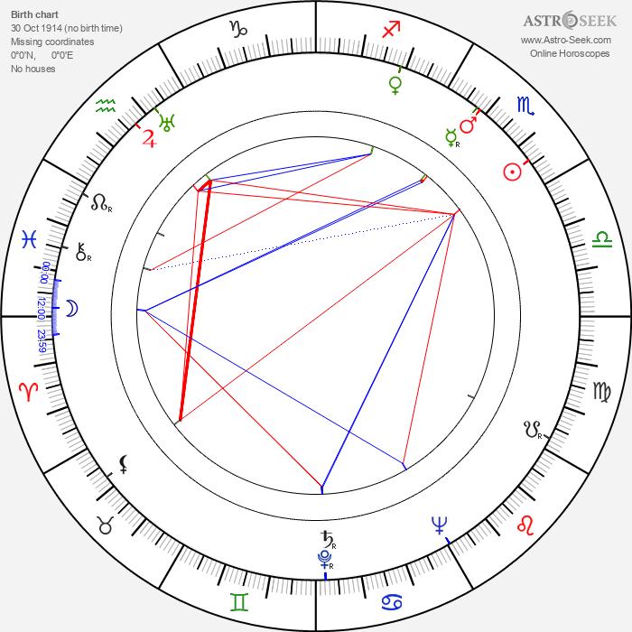 Arvon Dale - Astrology Natal Birth Chart