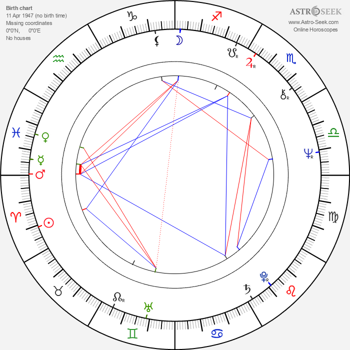 Åsa-Lena Hjelm - Astrology Natal Birth Chart