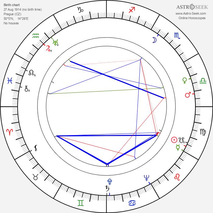 Aša Vašátková - Astrology Natal Birth Chart