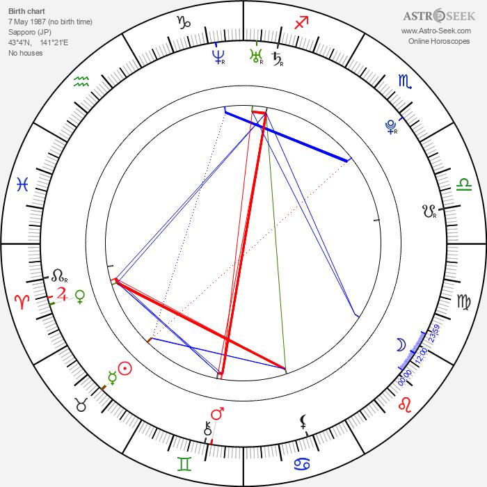 Asami Konno - Astrology Natal Birth Chart