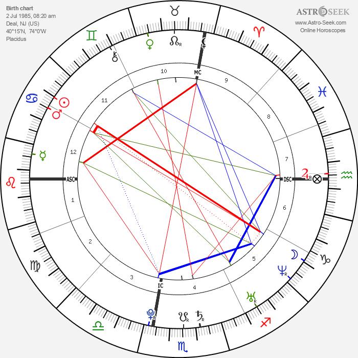 Ashley Tisdale - Astrology Natal Birth Chart