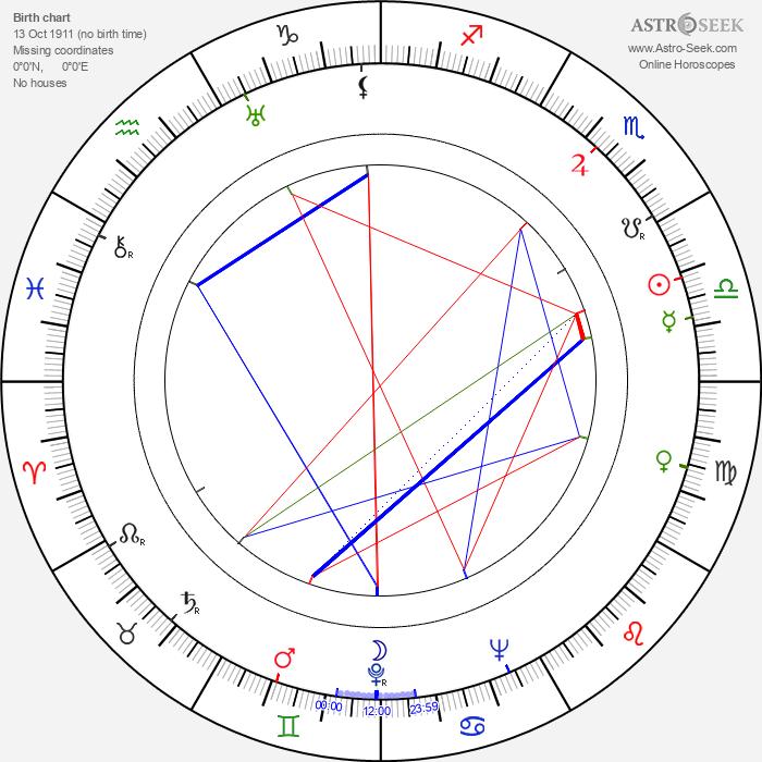 Ashok Kumar - Astrology Natal Birth Chart
