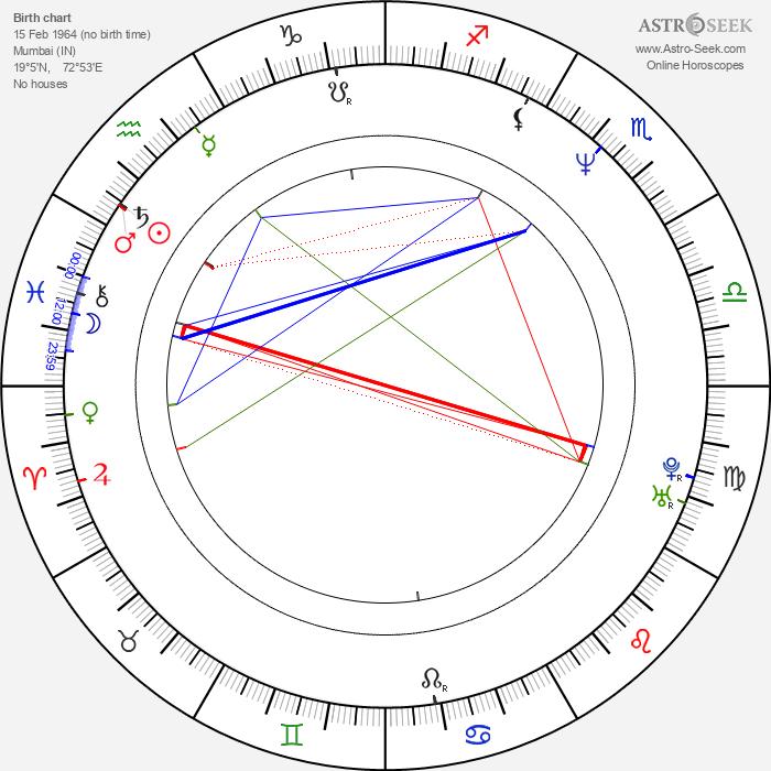 Ashutosh Gowariker - Astrology Natal Birth Chart