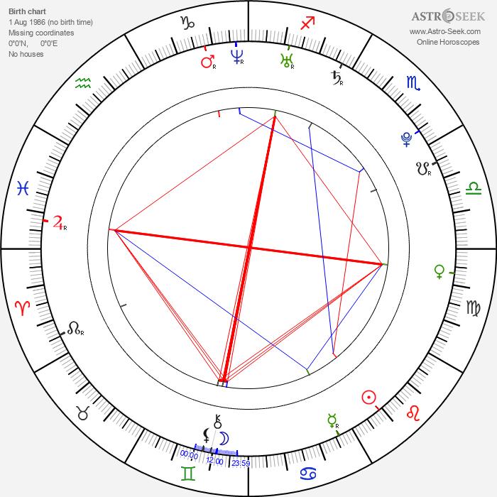 Ashwin Gore - Astrology Natal Birth Chart