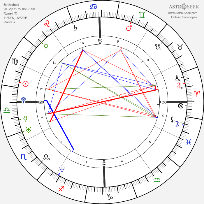 Asia Argento - Astrology Natal Birth Chart