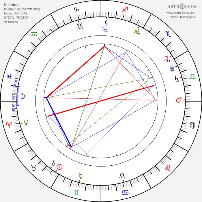 Asia Vieira - Astrology Natal Birth Chart
