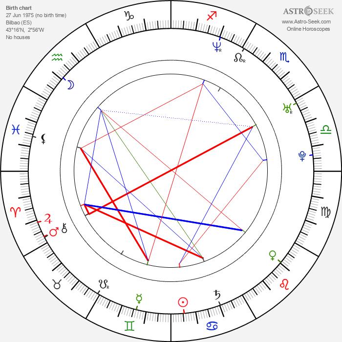 Asier Etxeandia - Astrology Natal Birth Chart