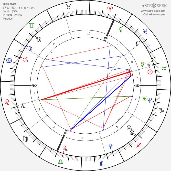 Asifa Zardari - Astrology Natal Birth Chart