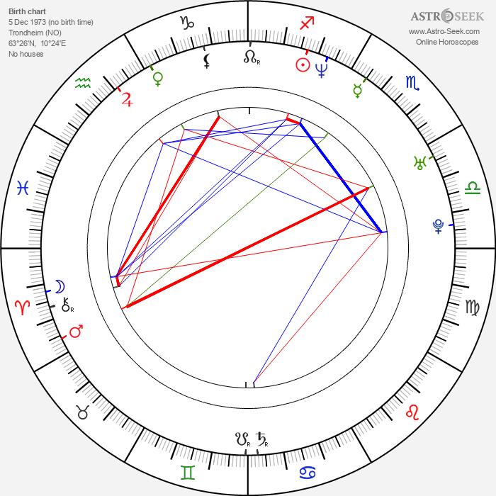 Askild Edvardsen - Astrology Natal Birth Chart