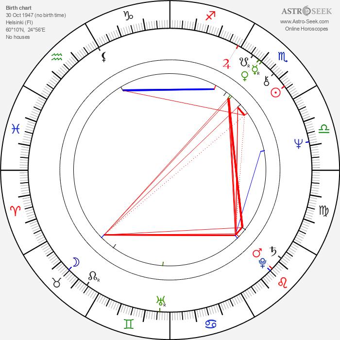 Asko Apajalahti - Astrology Natal Birth Chart