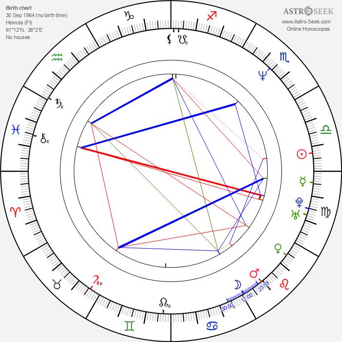Asko Sahlberg - Astrology Natal Birth Chart