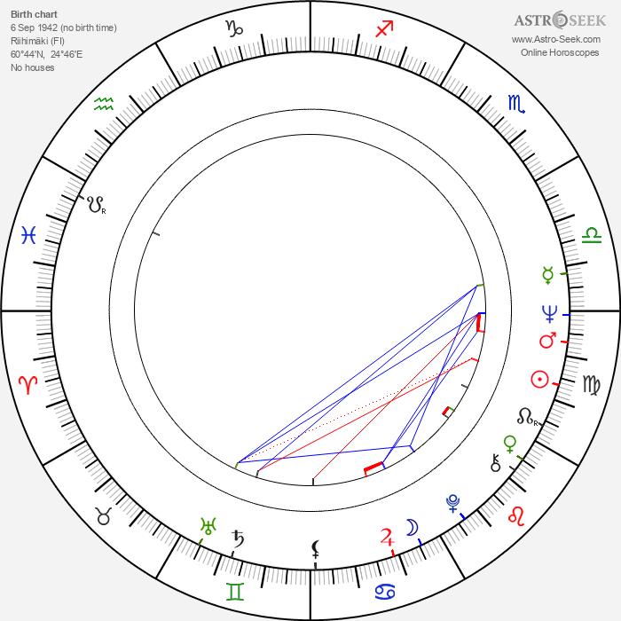 Asko Tolonen - Astrology Natal Birth Chart
