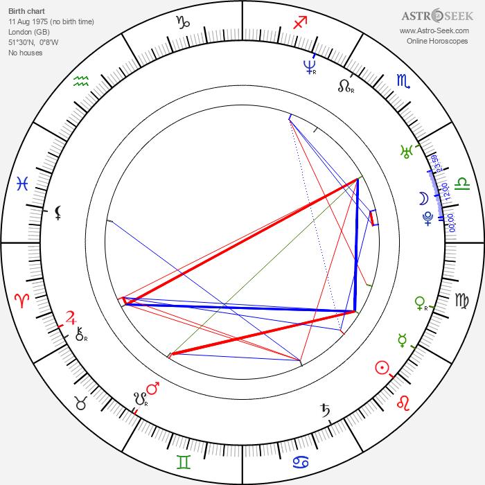 Asma al-Assad - Astrology Natal Birth Chart