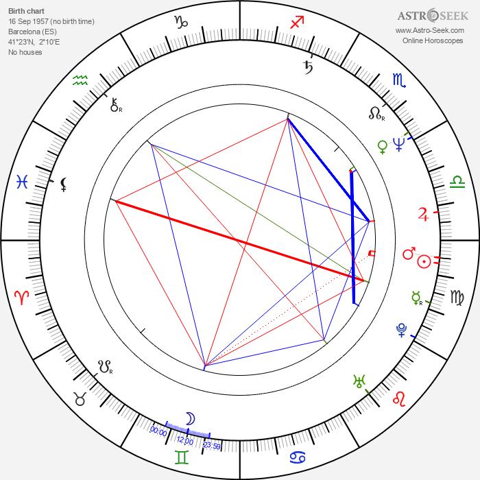 Assumpta Serna - Astrology Natal Birth Chart