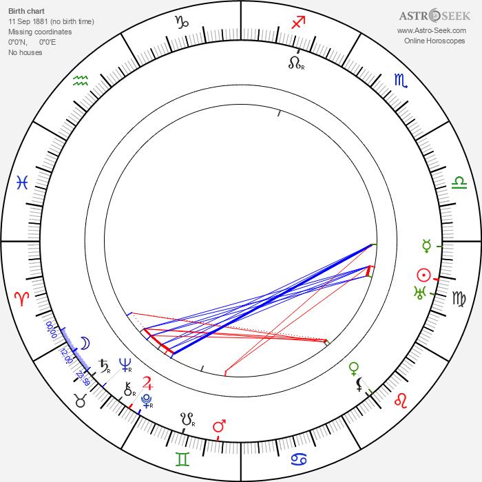 Asta Nielsen - Astrology Natal Birth Chart