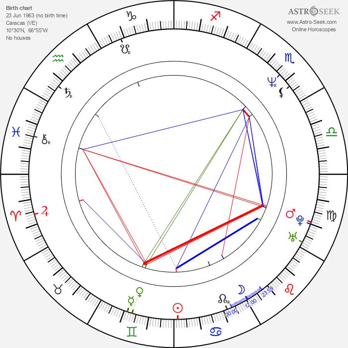 Astrid Carolina Herrera - Astrology Natal Birth Chart