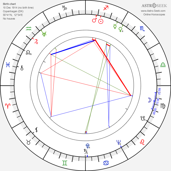 Astrid Henning-Jensen - Astrology Natal Birth Chart