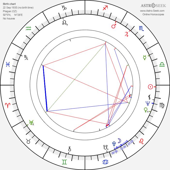 Astrid Štúrová - Astrology Natal Birth Chart