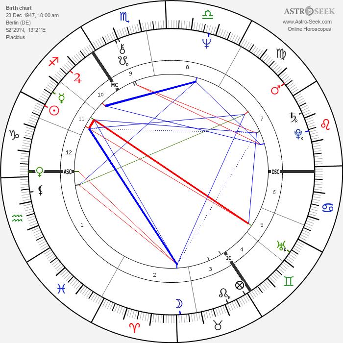 Astrid Zekul - Astrology Natal Birth Chart