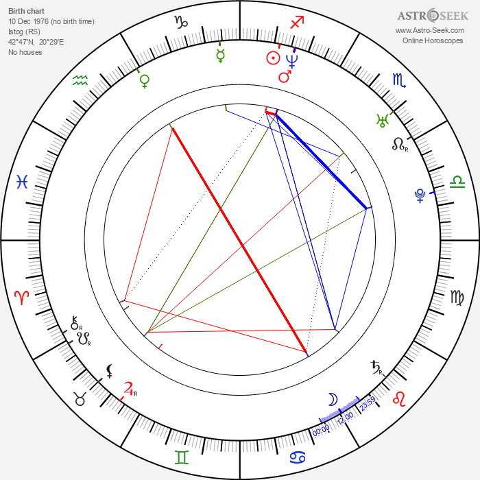 Astrit Alihajdaraj - Astrology Natal Birth Chart