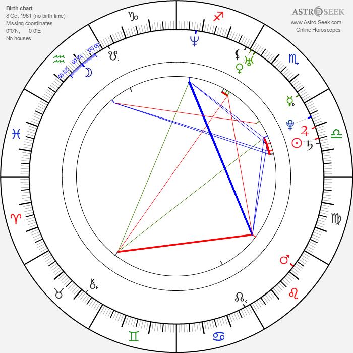 Asun Ortega - Astrology Natal Birth Chart